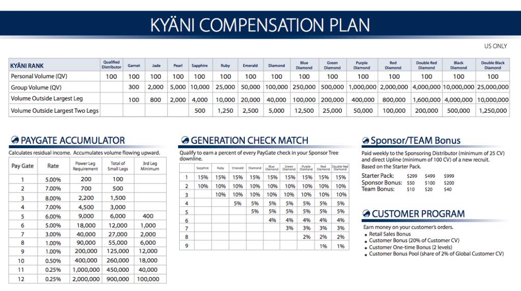 kyani-compensation-plan