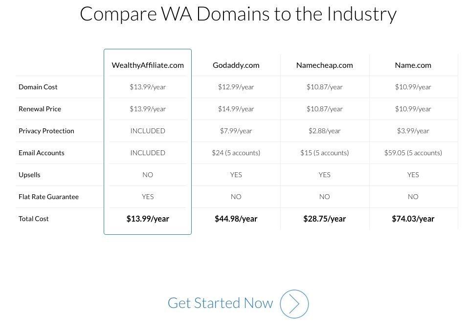 wa-domain-comparison