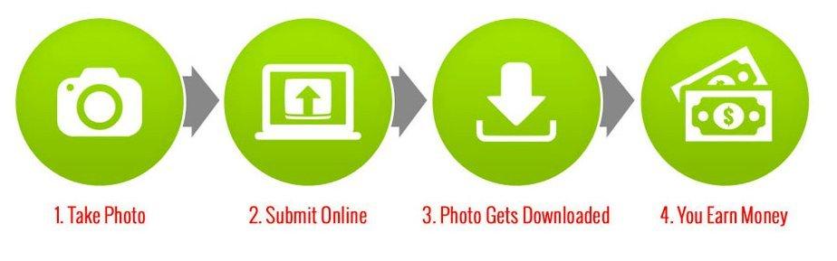 photography-jobs-online-scam