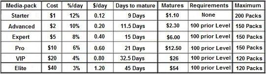 urs-price