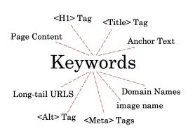 most popular keywords search engines