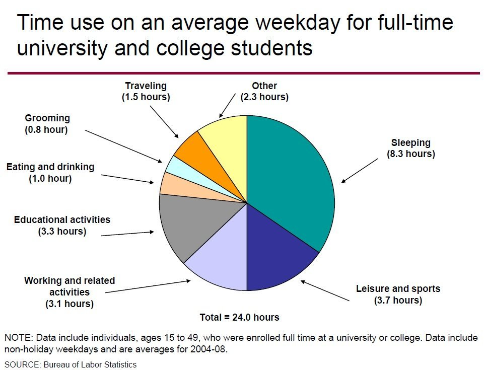 College-Time-Usage-BLS