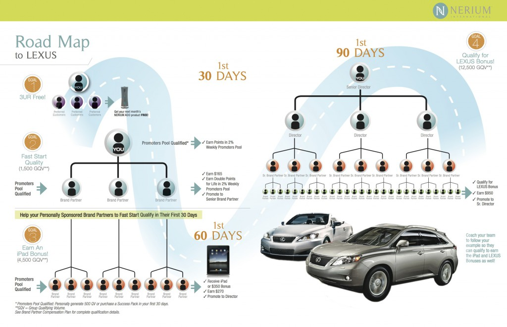 nerium-road-map-to-lexus