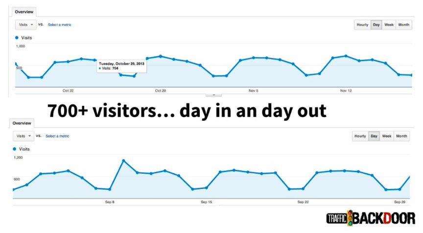 traffic-backdoor-chart