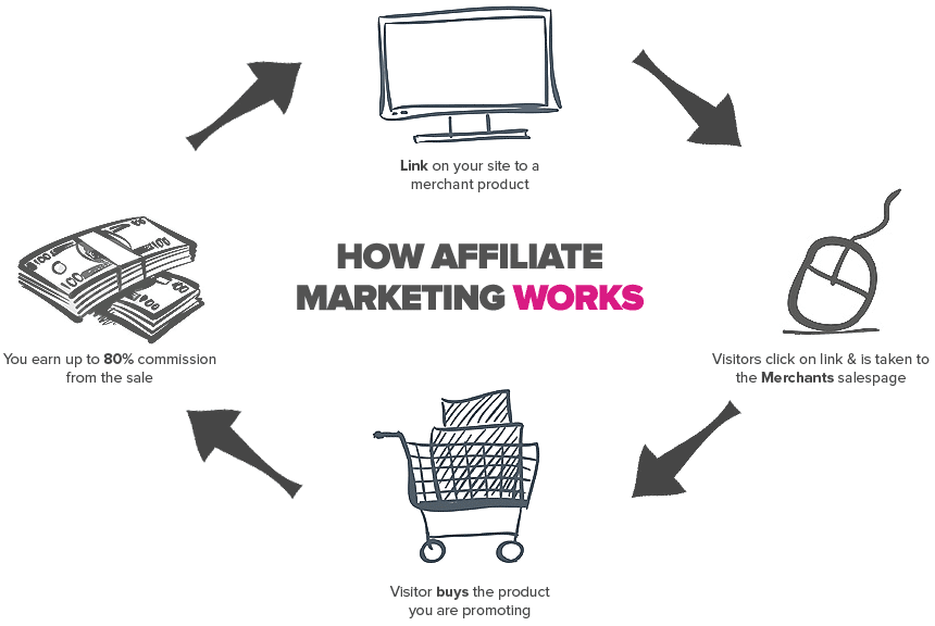 is-affiliate-marketing-worth-it