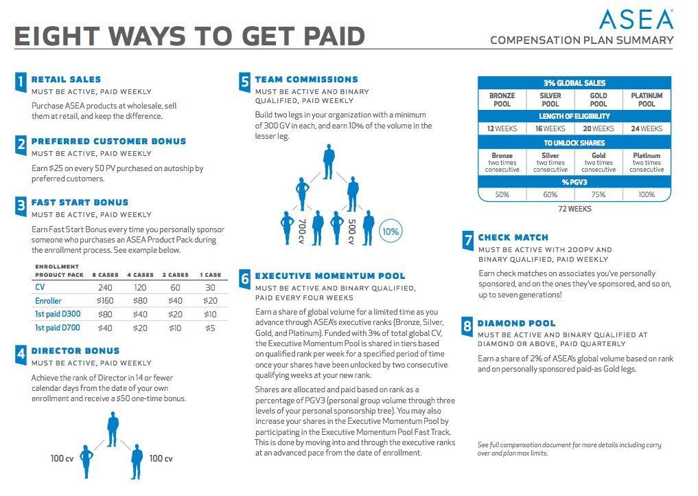 asea-compensation-plan